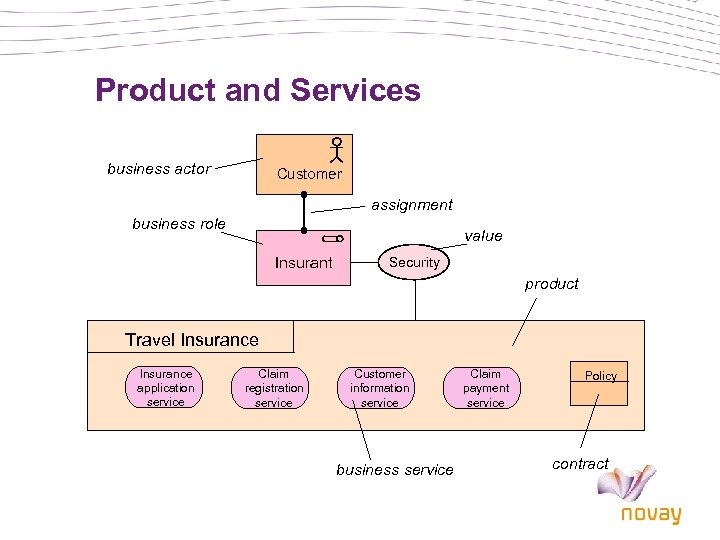 Product and Services business actor Customer assignment business role value Insurant Security product Travel