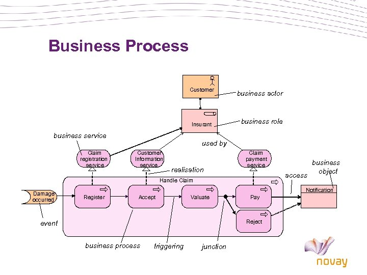 Business Process Customer Insurant business service Claim registration service business actor business role used