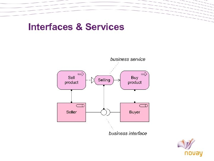 Interfaces & Services