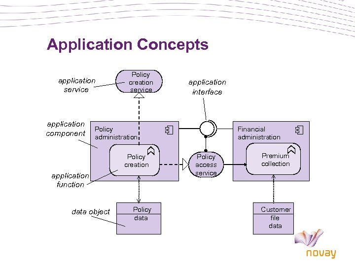 Application Concepts application service application component Policy creation service application interface Policy administration Policy