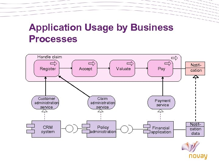 Application Usage by Business Processes Handle claim Register Customer administration service CRM system Accept