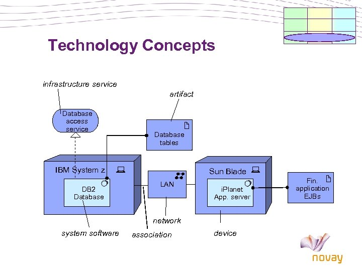 Technology Concepts infrastructure service artifact Database access service Database tables IBM System z DB