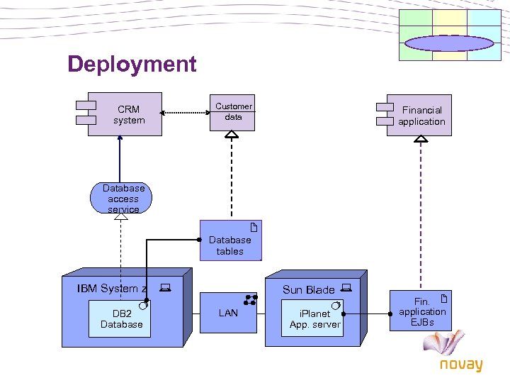 Deployment CRM system Customer data Financial application Database access service Database tables IBM System