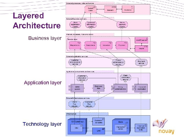Layered Architecture Business layer Application layer Technology layer