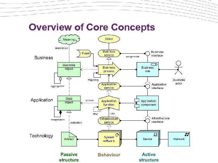 Overview of Core Concepts