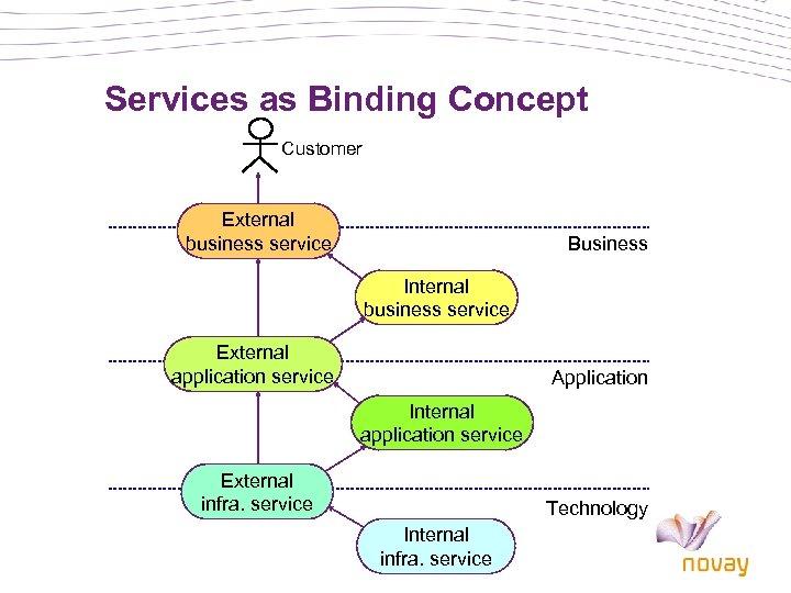 Services as Binding Concept Customer External business service Business Internal business service External application