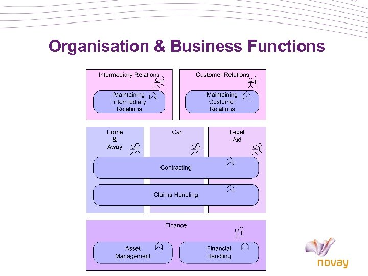 Organisation & Business Functions