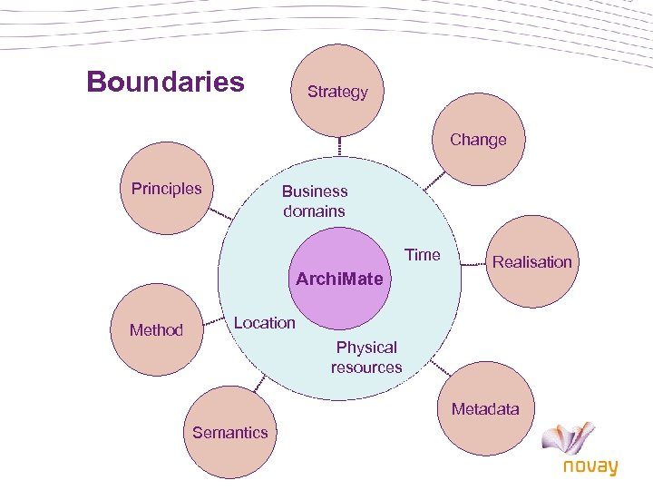 Boundaries Strategy Change Principles Business domains Time Archi. Mate Method Realisation Location Physical resources