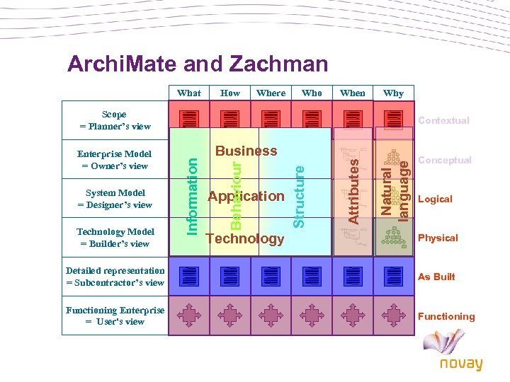 Archi. Mate and Zachman What How Where Who When Why Scope = Planner's view