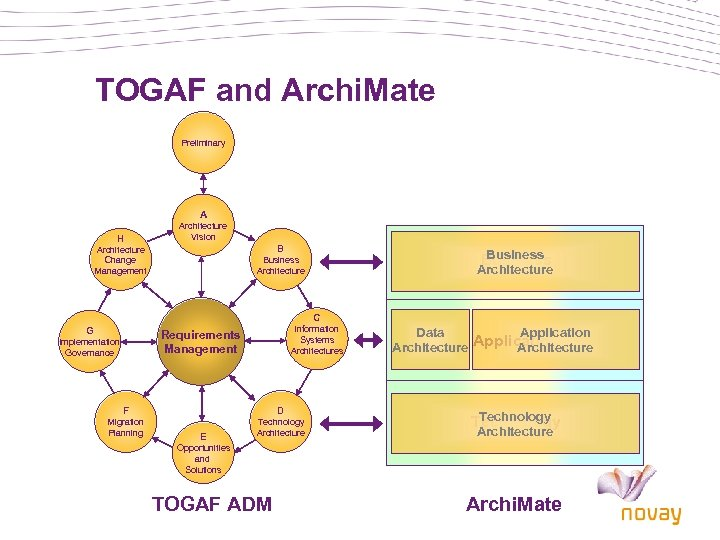 TOGAF and Archi. Mate Preliminary A H Architecture Vision B Architecture Change Management Business