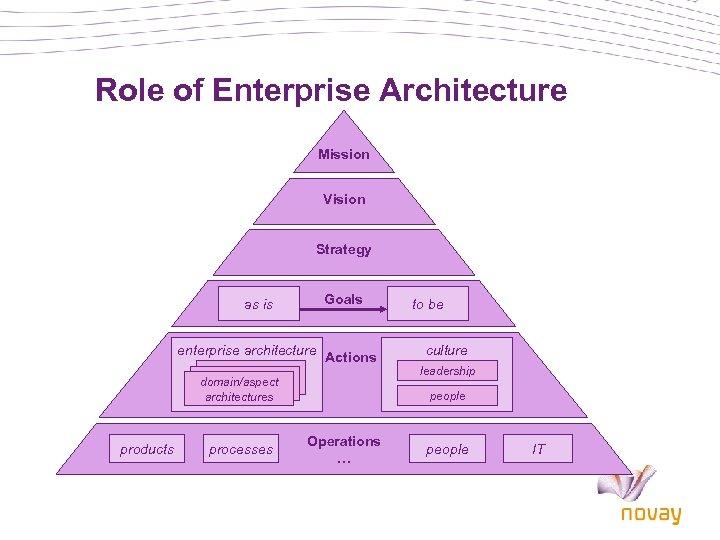 Role of Enterprise Architecture Mission Vision Strategy Goals as is enterprise architecture Actions domain/aspect