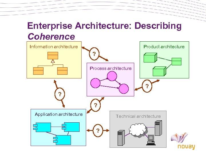 Enterprise Architecture: Describing Coherence Information architecture Product architecture ? Process architecture ? ? ?