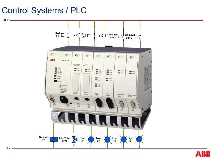 Control Systems / PLC 24 V Start S 1 Contactor K 1 0 V
