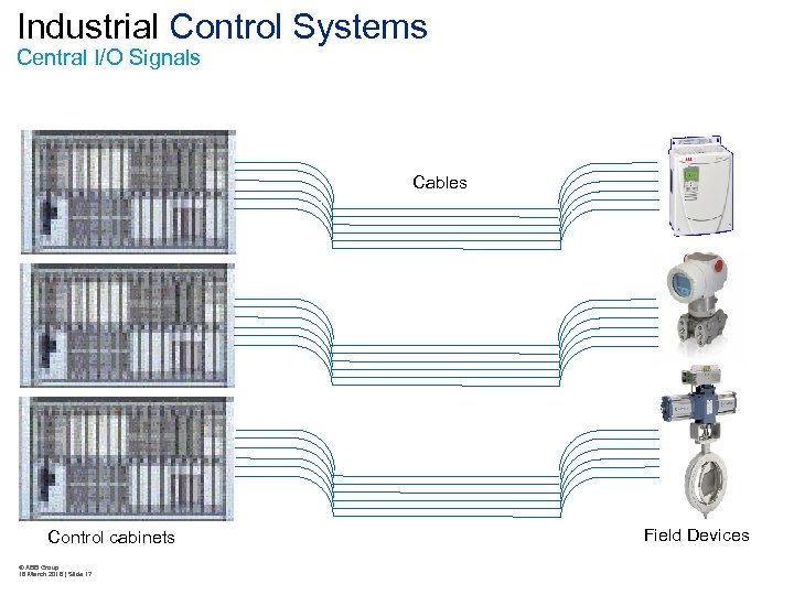 Industrial Control Systems Central I/O Signals Cables Control cabinets © ABB Group 16 March