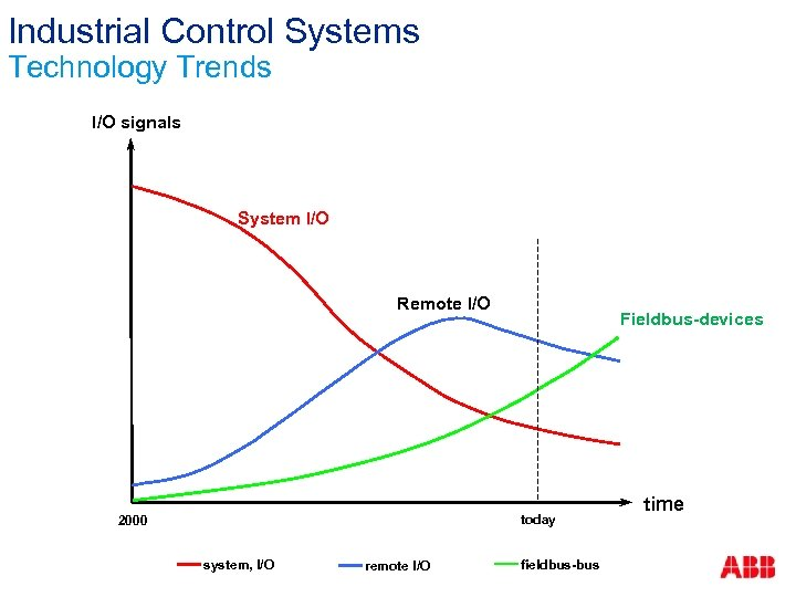 Industrial Control Systems Technology Trends I/O signals System I/O Remote I/O Fieldbus-devices today 2000