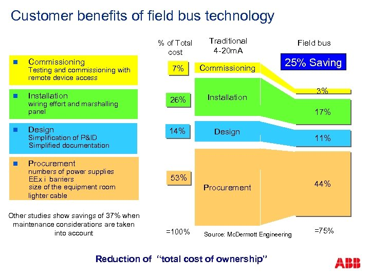 Customer benefits of field bus technology % of Total cost n Commissioning Testing and