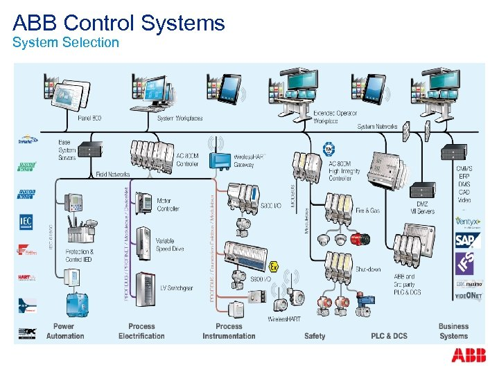 ABB Control Systems System Selection