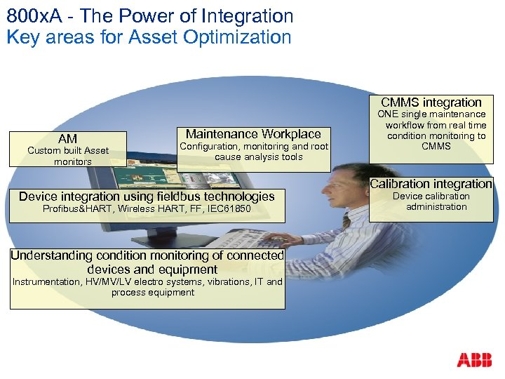 800 x. A - The Power of Integration Key areas for Asset Optimization CMMS