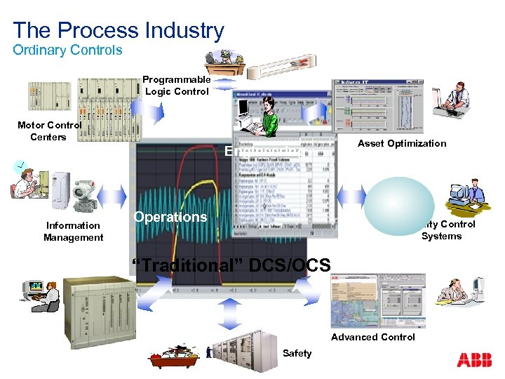The Process Industry Ordinary Controls Programmable Logic Control Motor Control Centers Information Management Process