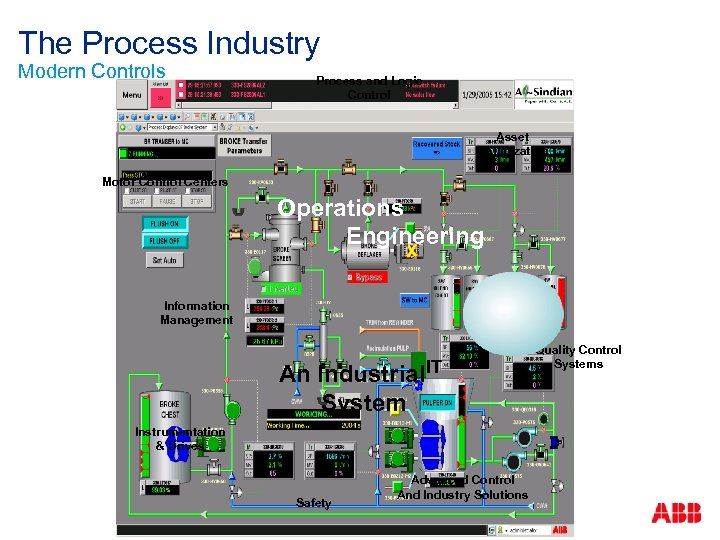 The Process Industry Modern Controls Process and Logic Control Asset Optimization Motor Control Centers