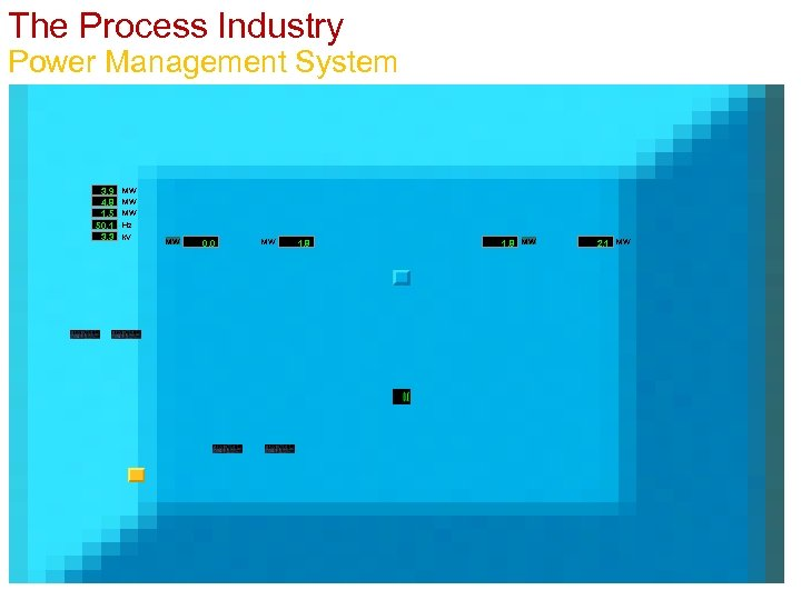 The Process Industry Power Management System 3. 9 MW 4. 8 MW 1. 5