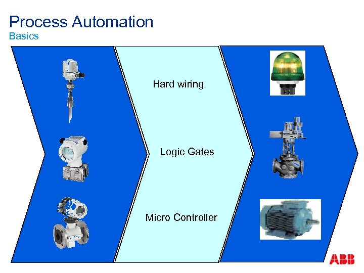 Process Automation Basics Hard wiring Logic Gates Micro Controller