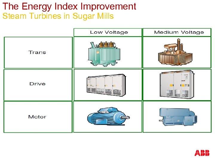 The Energy Index Improvement Steam Turbines in Sugar Mills
