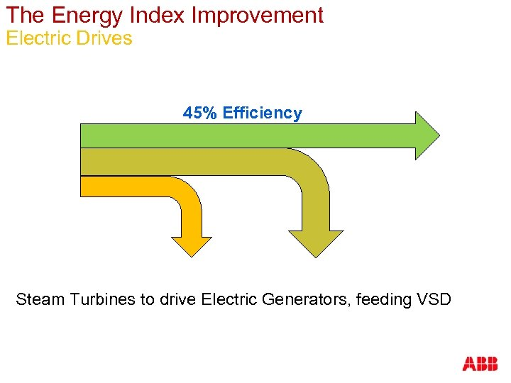 The Energy Index Improvement Electric Drives 45% Efficiency Steam Turbines to drive Electric Generators,