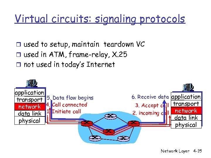 Virtual circuits: signaling protocols r used to setup, maintain teardown VC r used in