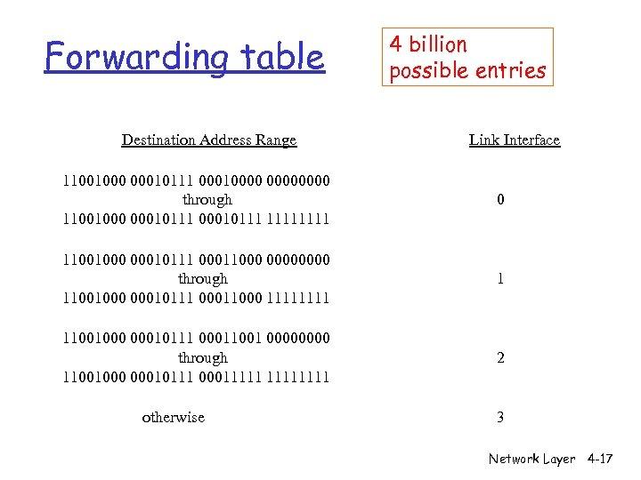 Forwarding table Destination Address Range 4 billion possible entries Link Interface 11001000 00010111 00010000