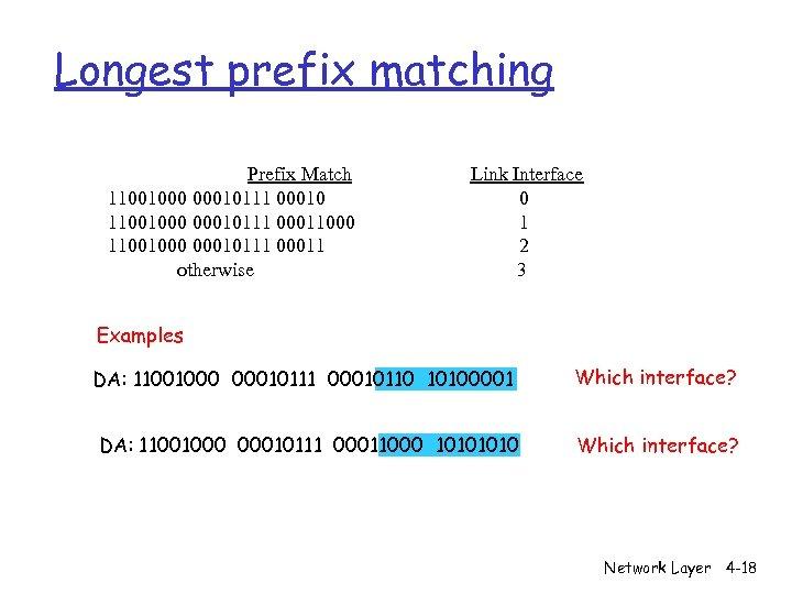Longest prefix matching Prefix Match 11001000 00010111 00010 11001000 00010111 00011000 11001000 00010111 00011