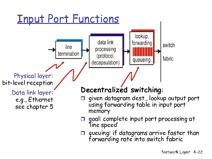 Input Port Functions Physical layer: bit-level reception Data link layer: e. g. , Ethernet