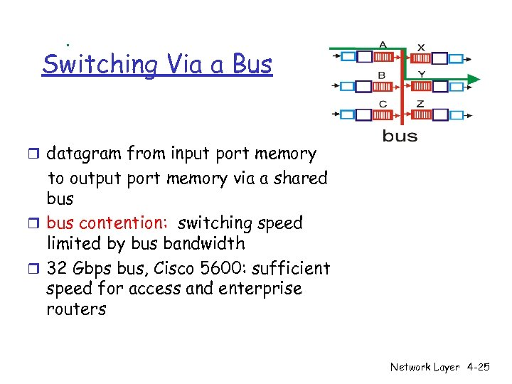 Switching Via a Bus r datagram from input port memory to output port memory