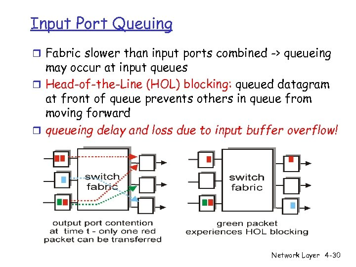 Input Port Queuing r Fabric slower than input ports combined -> queueing may occur
