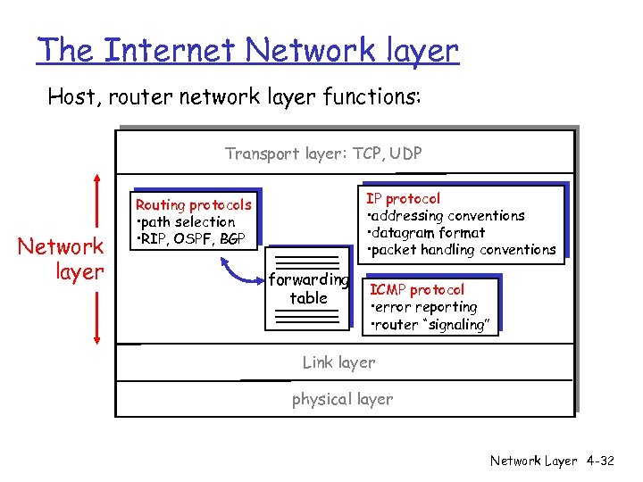 The Internet Network layer Host, router network layer functions: Transport layer: TCP, UDP Network