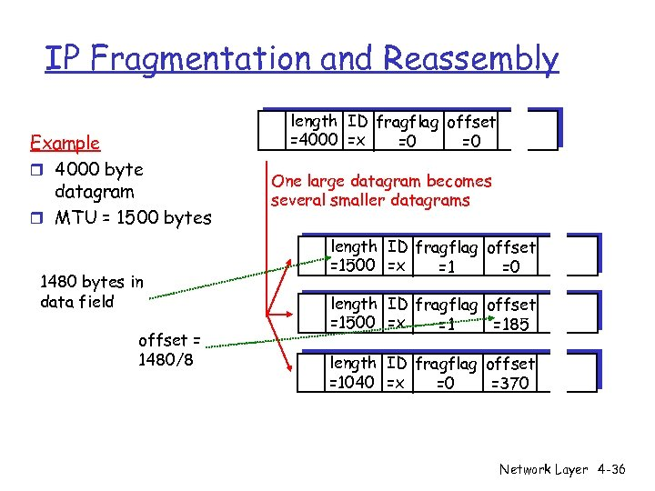 IP Fragmentation and Reassembly Example r 4000 byte datagram r MTU = 1500 bytes