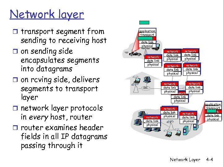 Network layer r transport segment from r r sending to receiving host on sending
