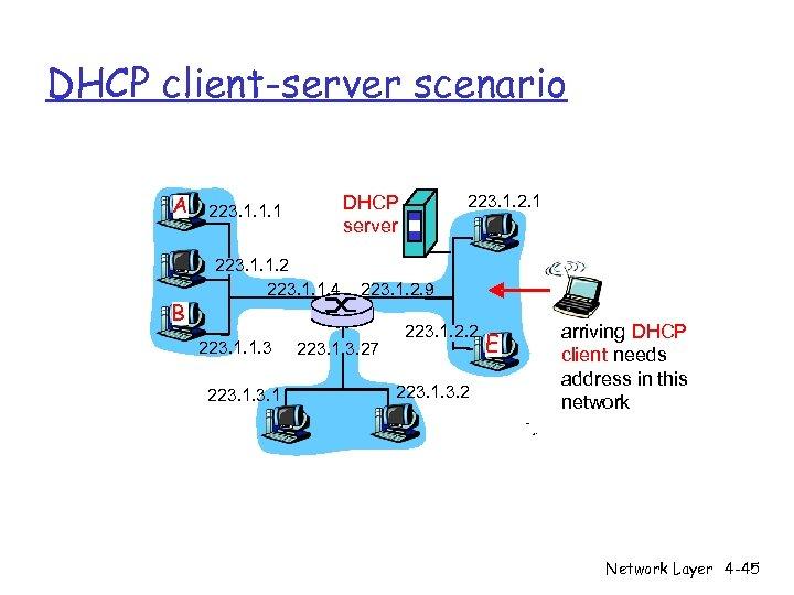 DHCP client-server scenario A B 223. 1. 1. 2 223. 1. 1. 4 223.