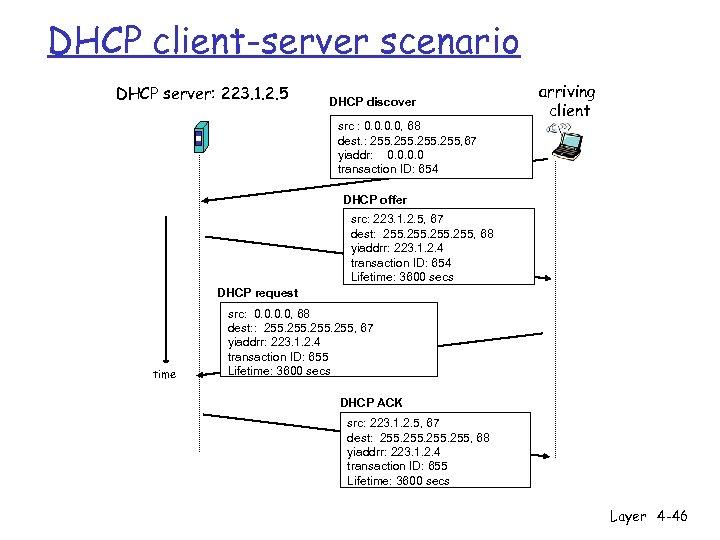 DHCP client-server scenario DHCP server: 223. 1. 2. 5 DHCP discover src : 0.