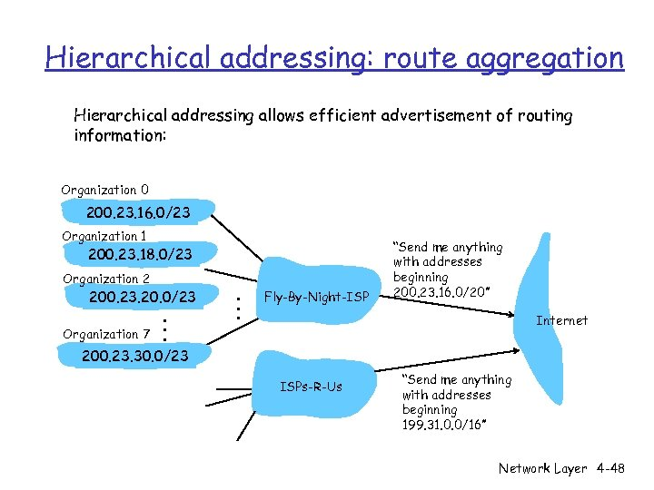 Hierarchical addressing: route aggregation Hierarchical addressing allows efficient advertisement of routing information: Organization 0