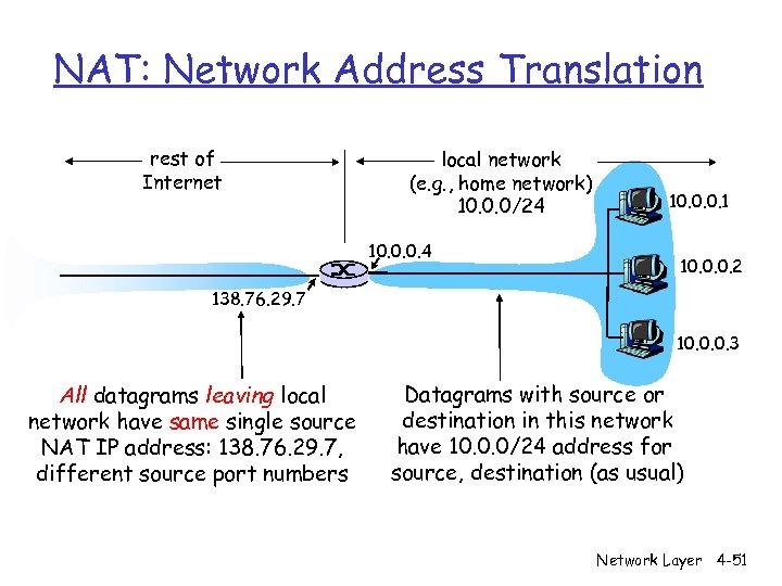 NAT: Network Address Translation rest of Internet local network (e. g. , home network)