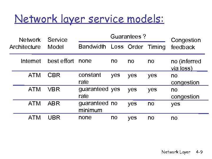 Network layer service models: Network Architecture Internet Service Model Guarantees ? Congestion Bandwidth Loss