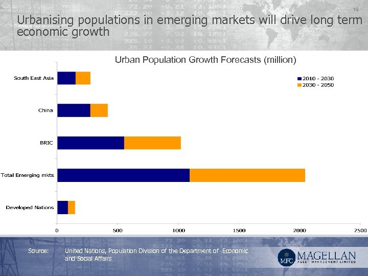 19 Urbanising populations in emerging markets will drive long term economic growth Urban Population