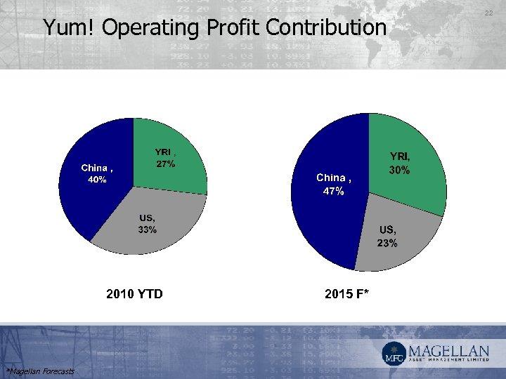 Yum! Operating Profit Contribution 2010 YTD *Magellan Forecasts 2015 F* 22