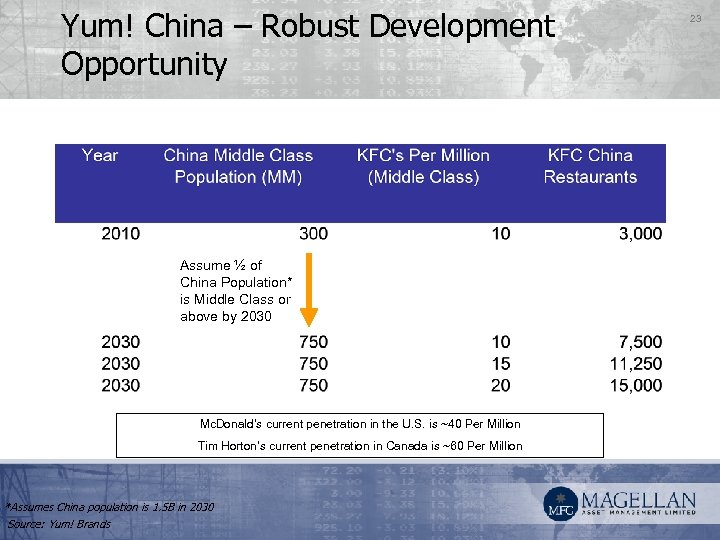 Yum! China – Robust Development Opportunity Assume ½ of China Population* is Middle Class