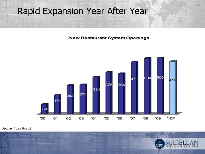 Rapid Expansion Year After Year Source: Yum! Brands 24