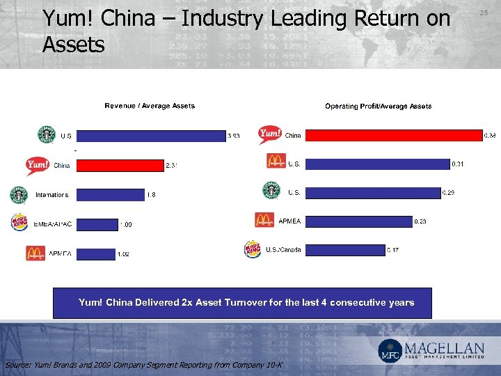 Yum! China – Industry Leading Return on Assets Yum! China Delivered 2 x Asset