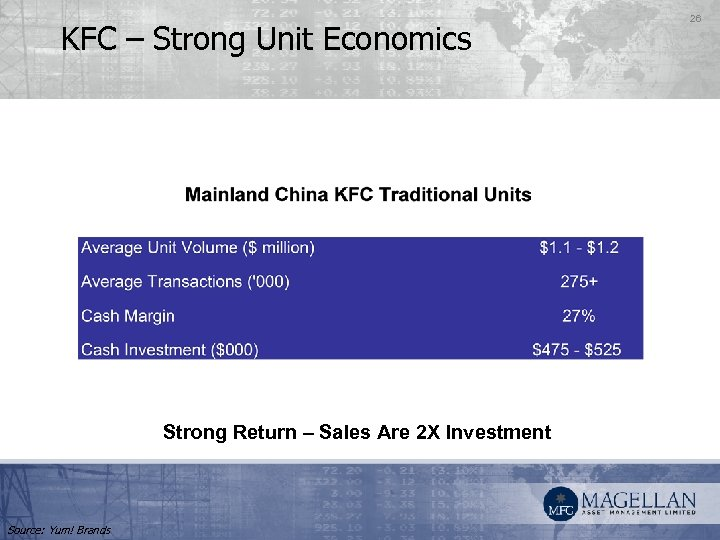 KFC – Strong Unit Economics Strong Return – Sales Are 2 X Investment Source:
