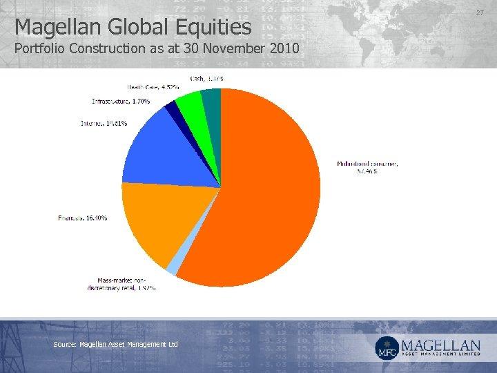 Magellan Global Equities Portfolio Construction as at 30 November 2010 Source: Magellan Asset Management