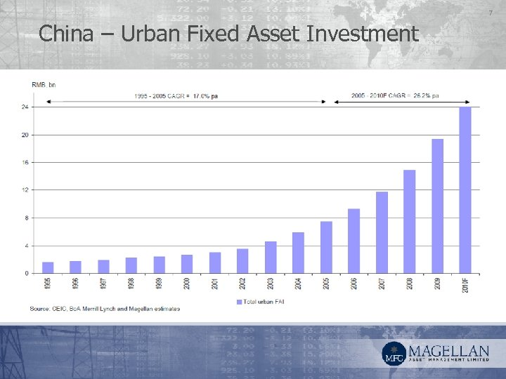 7 China – Urban Fixed Asset Investment